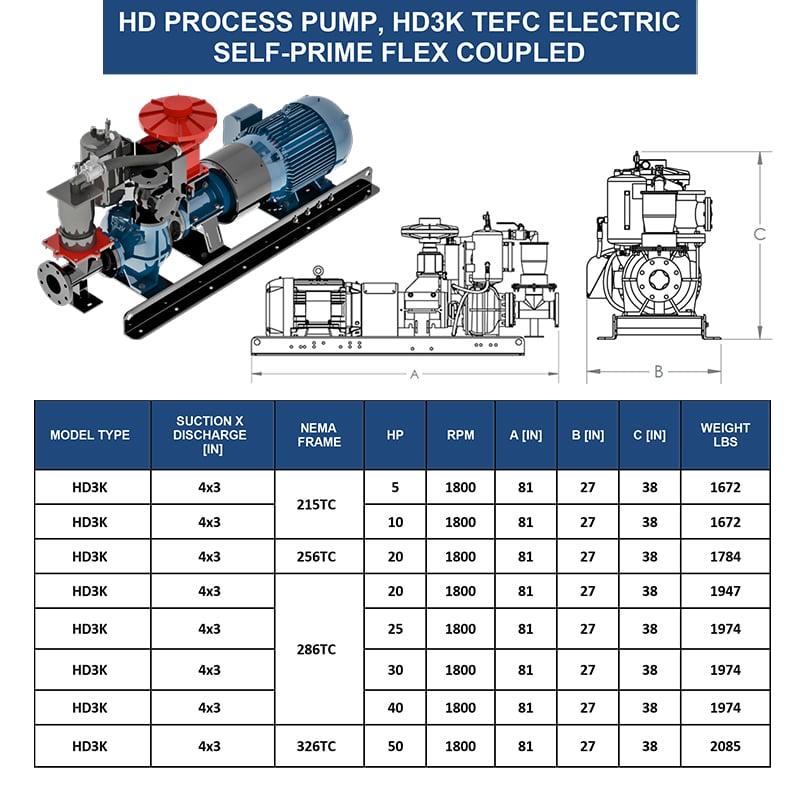 3-inch-self-prime-tefc-pump-eddy-pump-weight-dimensions