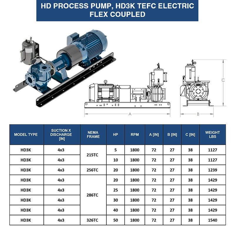 3-inch-tefc-pump-eddy-pump-weight-dimensions