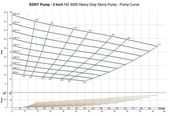 3-inch-slurry-pump-curve
