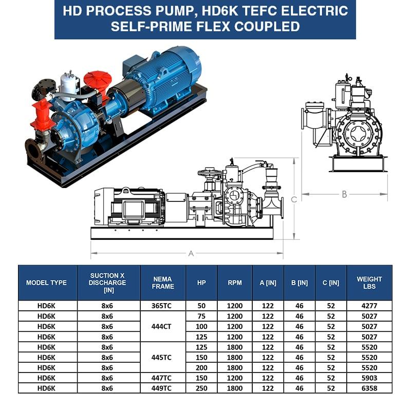 6-inch-self-prime-tefc-pump-eddy-pump-weight-dimensions