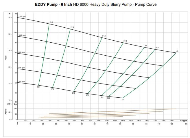 6inch-slurry-pump-curve
