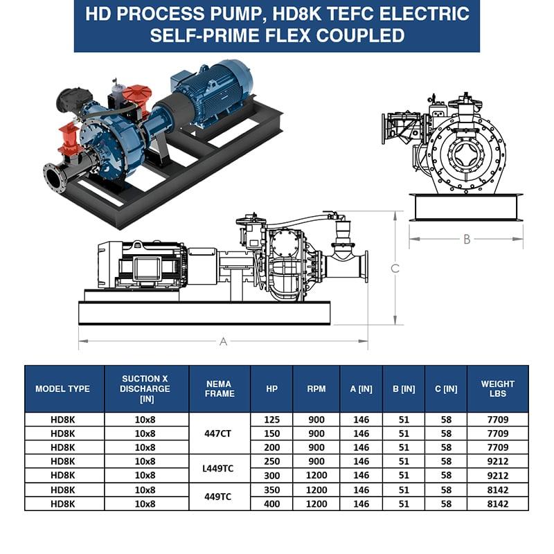 8-inch-self-prime-tefc-pump-eddy-pump-weight-dimensions