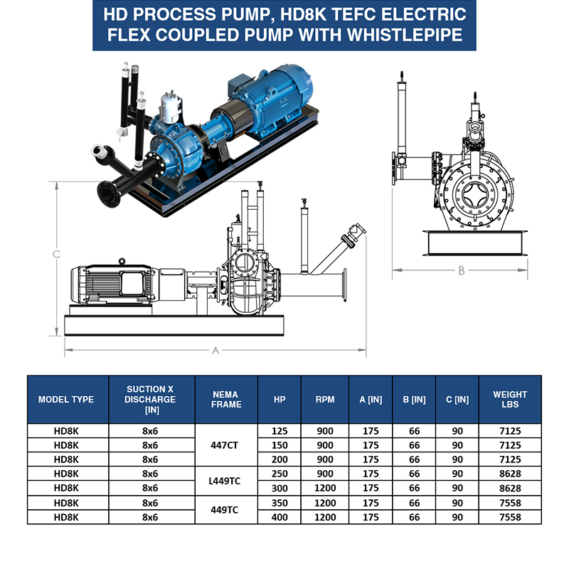 8-inch-tefc-whistle-pipe-pump-eddy-pump-weight-dimensions