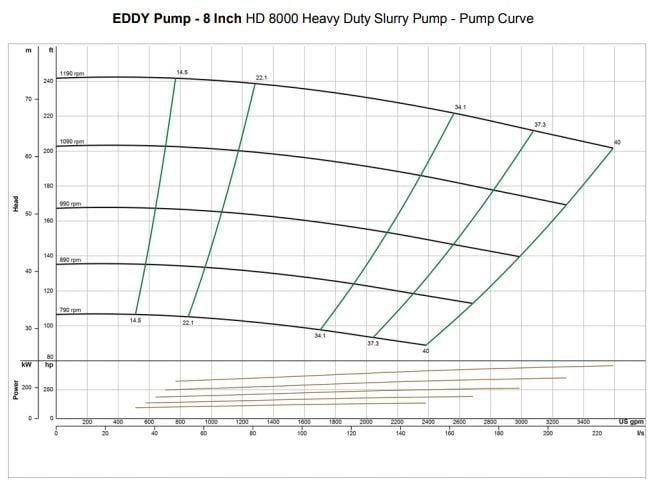 8inch-slurry-pump-curve