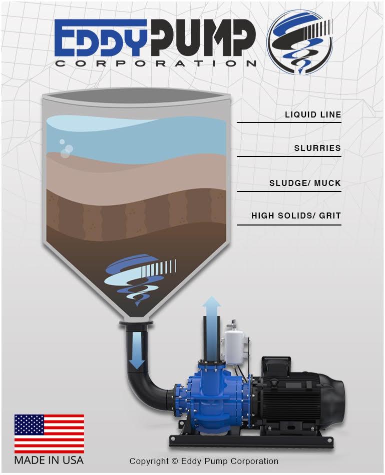 EDDY-Pump-Flooded-Suction-Pump-Deployment-type