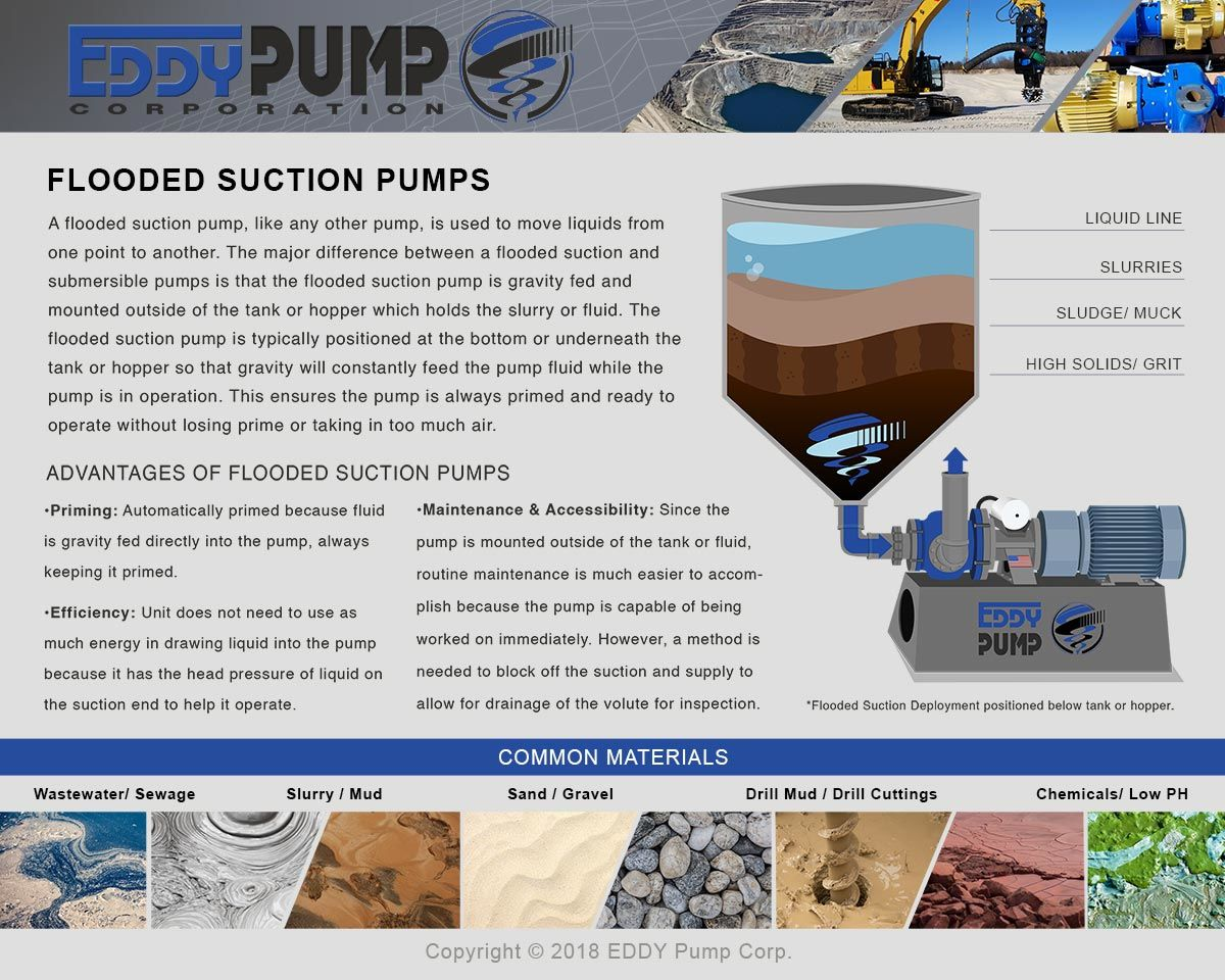 Flooded Suction Slurry Pump Guide