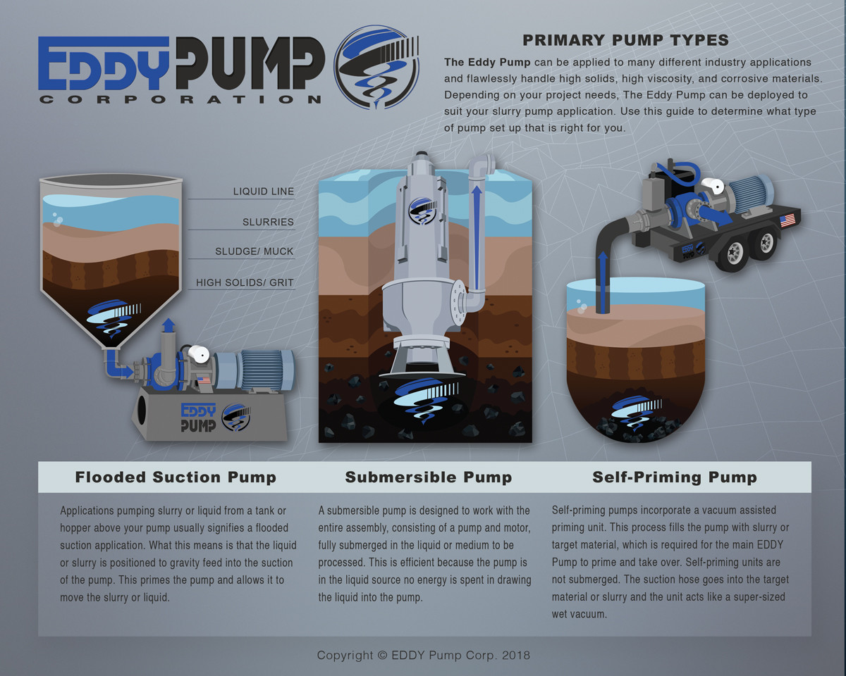 EDDY Pump Selection Guide - Choosing the Right Pump For Your Job