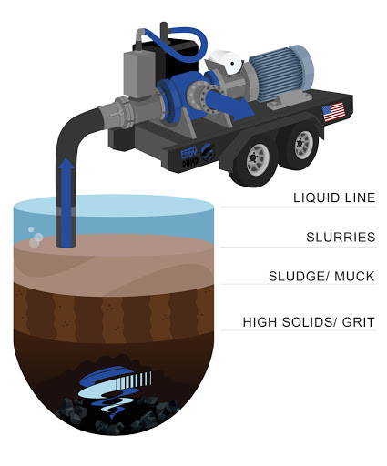 What You Need to Know About Self Priming Pumps - EDDY Pump