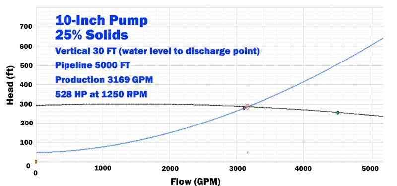 sand-agg-pump-curve