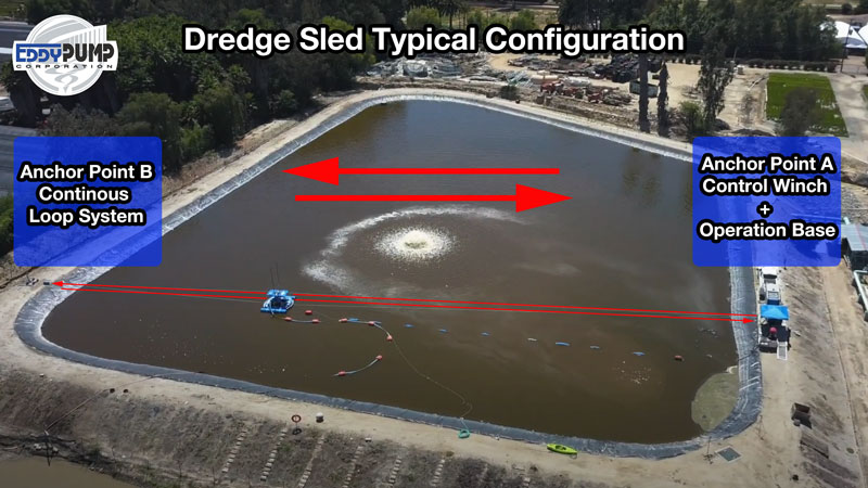 dredge sled typical configuration two anchor points