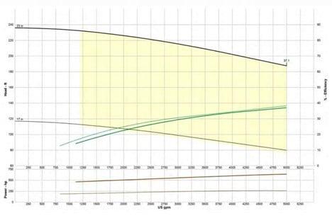 epc-hd10000-pump-curve