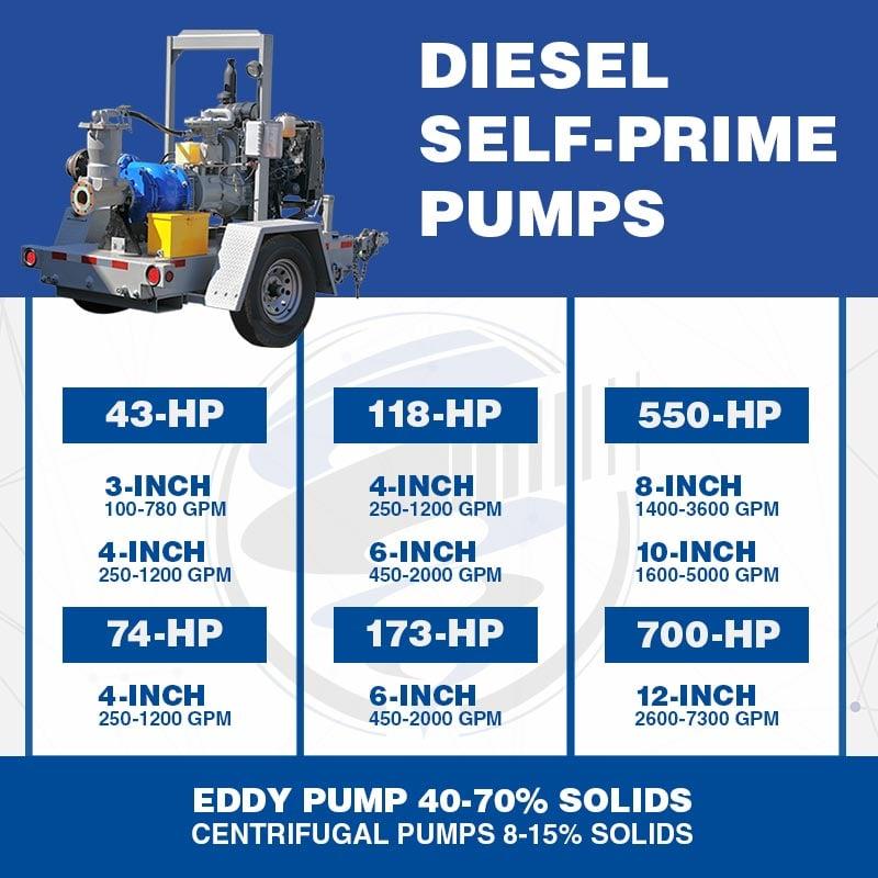 diesel-self-priming-pump-family