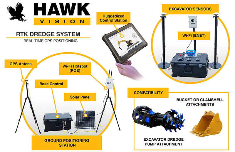 RTK-dredge-positioning-system-compatibility