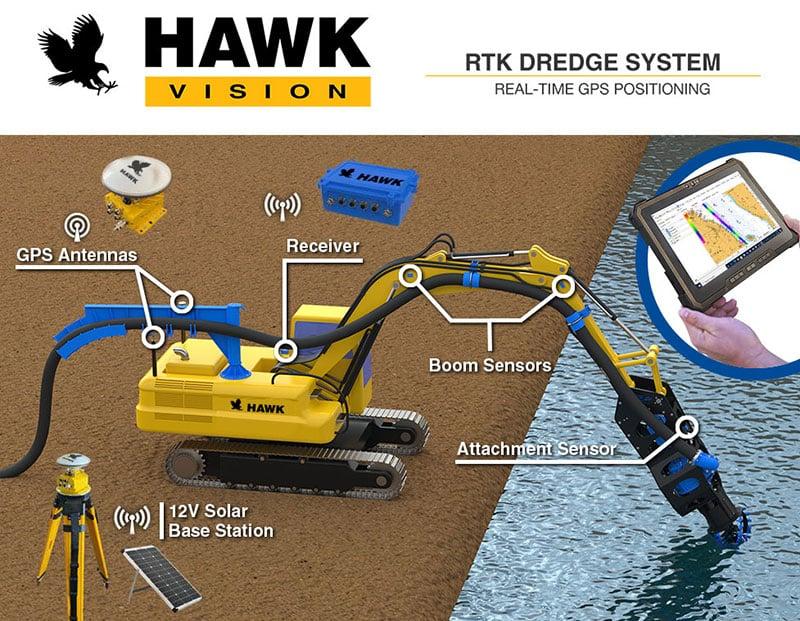 eddy-rtk-excavator-attachment-positioning-system