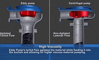 Difficulties When Pumping High Viscosity Fluids