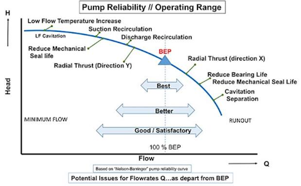 pump-efficiency-point