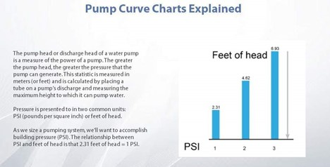 pump-curve-head