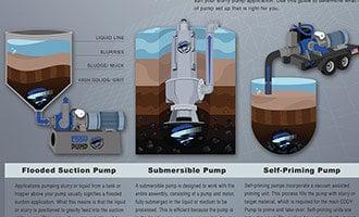 Coal Ash Slurry – Pump Selection 101