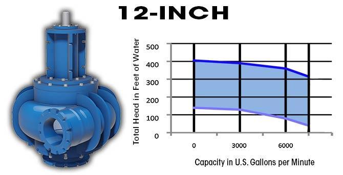 12 Inch Industrial Slurry Pump