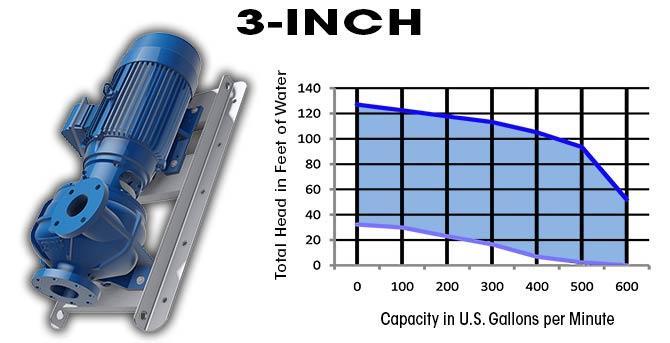 Кривая насосного генератора 3-inch