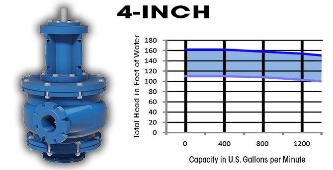 pompa-4-inch-pump-curve-oi