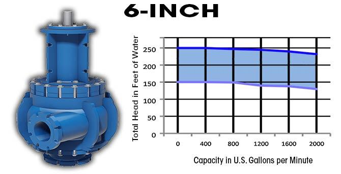 6 inch Slurry Pump - High Solids