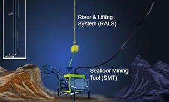 Unterwasser-Bergbau