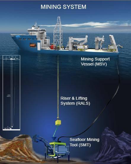 Explotación submarina