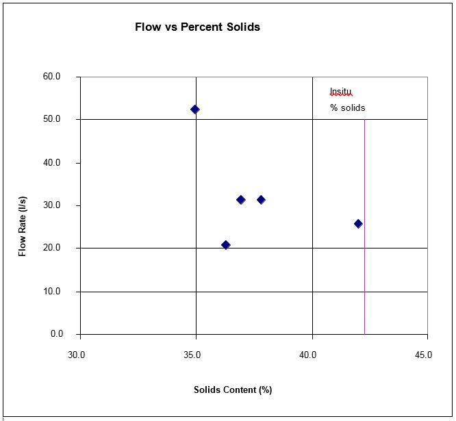 white-paper-red-mud-flow-vs-solids-figure-5-1