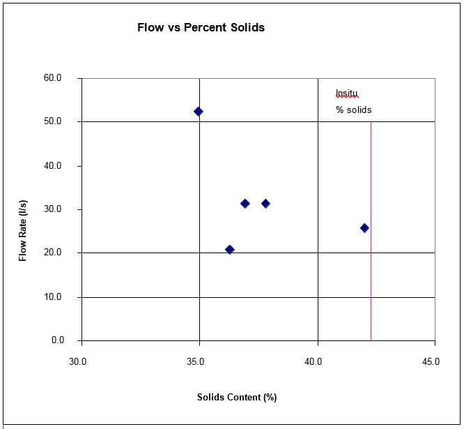 Blanco-papel-rojo-barro-flujo-vs-sólidos-figura-5-1